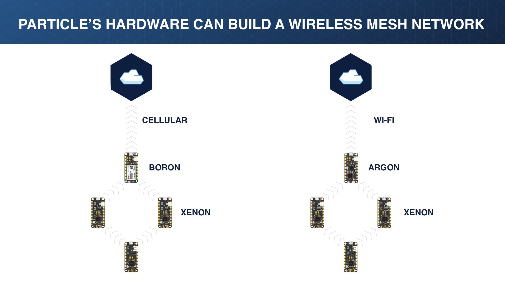 wireless-mesh-network-particle-hardware, wireless mesh networks