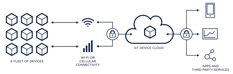 IoT connectivity, Particle, IoT Platform