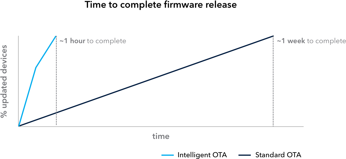 OTA Firmware Updates, Intelligent Firmware Releases, Particle, Internet of Things