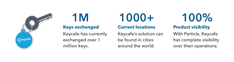 Keycafe, IoT, Particle, Sharing Economy