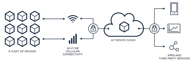 Producto IoT, plataforma IoT, Partícula